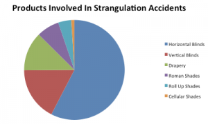 strangulation accidents pie chart