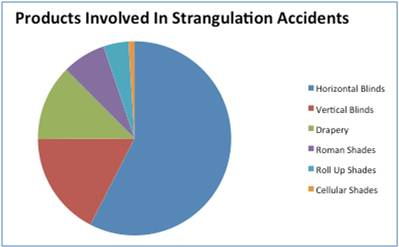 products involved in blind cord strangulation accidents